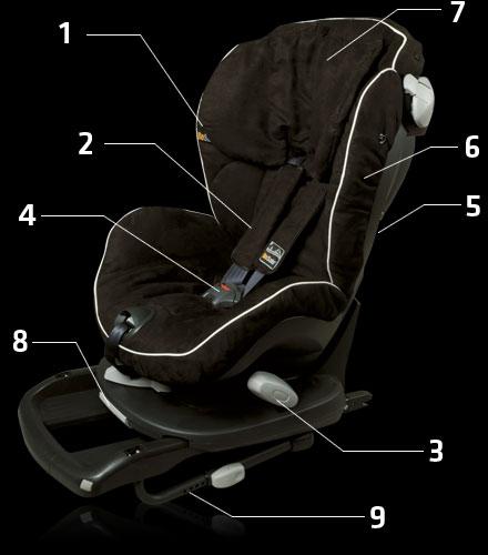 BeSafe iZi Comfort Isofix X3 Gyerekülés Funkciói